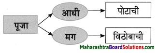 Maharashtra Board Class 8 Marathi Solutions Chapter 4 आपण सारे एक 10