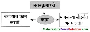Maharashtra Board Class 8 Marathi Solutions Chapter 4 आपण सारे एक 22