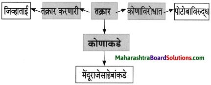 Maharashtra Board Class 8 Marathi Solutions Chapter 4 आपण सारे एक 24