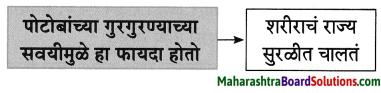 Maharashtra Board Class 8 Marathi Solutions Chapter 4 आपण सारे एक 26