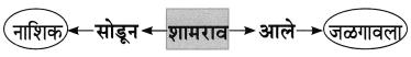 Maharashtra Board Class 8 Marathi Solutions Chapter 4 आपण सारे एक 7