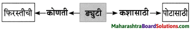Maharashtra Board Class 8 Marathi Solutions Chapter 4 आपण सारे एक 8