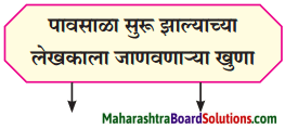 Maharashtra Board Class 8 Marathi Solutions Chapter 5 घाटात घाट वरंधाघाट 1