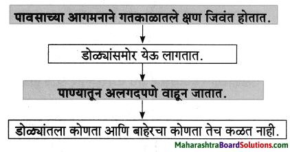 Maharashtra Board Class 8 Marathi Solutions Chapter 5 घाटात घाट वरंधाघाट 3