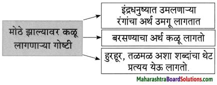 Maharashtra Board Class 8 Marathi Solutions Chapter 5 घाटात घाट वरंधाघाट 6