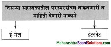 Maharashtra Board Class 8 Marathi Solutions Chapter 7 नातवंडांस पत्र 5