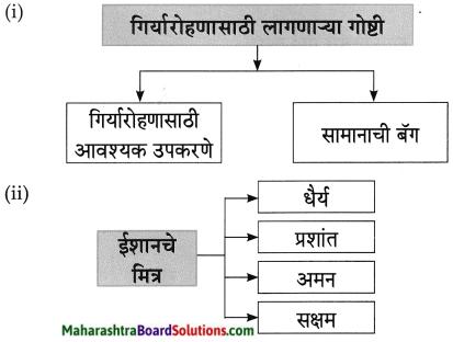 Maharashtra Board Class 8 Marathi Solutions Chapter 8 गीर्यारोहणाचा अनुभव 9