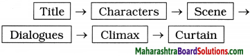 Maharashtra Board Class 9 English Kumarbharati Solutions Chapter 2.6 The Past in the Present 2