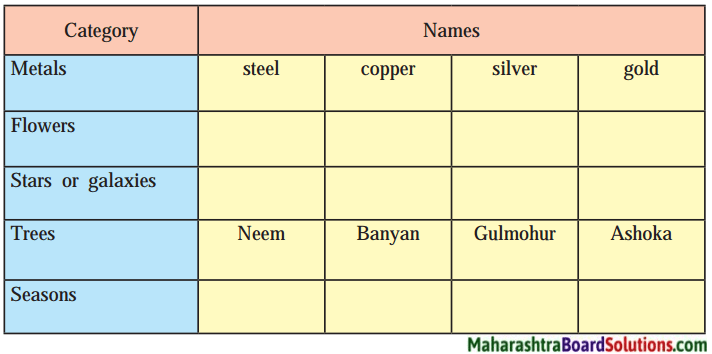 Maharashtra Board Class 9 English Solutions Chapter 3.1 Silver 1