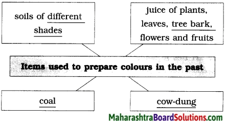Maharashtra Board Class 9 English Solutions Chapter 3.2 Reading Works of Art 7