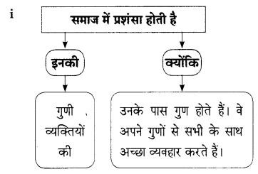 Maharashtra Board Class 9 Hindi Lokbharti Solutions Chapter 1 कह कविराय 10