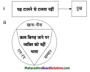 Maharashtra Board Class 9 Hindi Lokbharti Solutions Chapter 1 कह कविराय 16