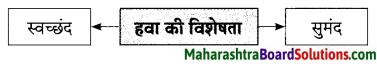 Maharashtra Board Class 9 Hindi Lokbharti Solutions Chapter 1 चाँदनी रात 10