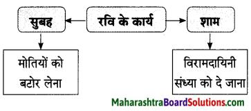 Maharashtra Board Class 9 Hindi Lokbharti Solutions Chapter 1 चाँदनी रात 11