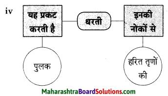 Maharashtra Board Class 9 Hindi Lokbharti Solutions Chapter 1 चाँदनी रात 8