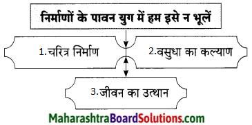 Maharashtra Board Class 9 Hindi Lokbharti Solutions Chapter 11 निर्माणों के पावन युग में 3