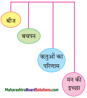 Maharashtra Board Class 9 Hindi Lokbharti Solutions Chapter 2 जंगल 2