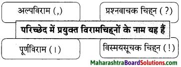 Maharashtra Board Class 9 Hindi Lokbharti Solutions Chapter 2 बिल्ली का बिलुंगड़ा 9