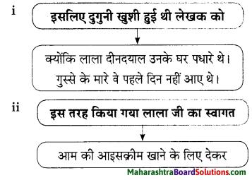 Maharashtra Board Class 9 Hindi Lokbharti Solutions Chapter 3 इनाम 15