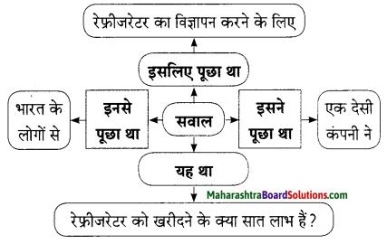Maharashtra Board Class 9 Hindi Lokbharti Solutions Chapter 3 इनाम 5