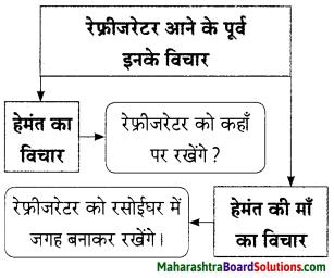 Maharashtra Board Class 9 Hindi Lokbharti Solutions Chapter 3 इनाम 7
