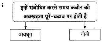 Maharashtra Board Class 9 Hindi Lokbharti Solutions Chapter 3 कबीर 10