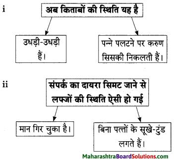 Maharashtra Board Class 9 Hindi Lokbharti Solutions Chapter 4 किताबें 8