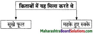 Maharashtra Board Class 9 Hindi Lokbharti Solutions Chapter 4 किताबें 9