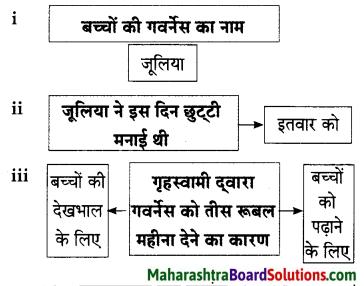 Maharashtra Board Class 9 Hindi Lokbharti Solutions Chapter 5 जूलिया 8