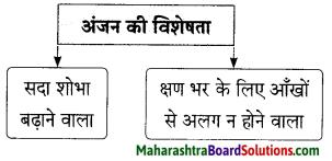 Maharashtra Board Class 9 Hindi Lokbharti Solutions Chapter 6 ऐ सखि 7