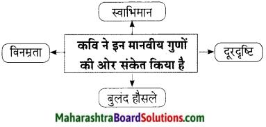 Maharashtra Board Class 9 Hindi Lokbharti Solutions Chapter 8 उड़ान 3