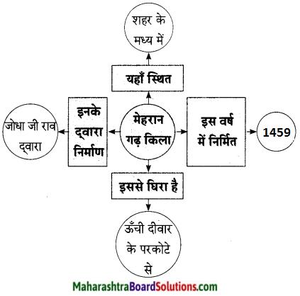 Maharashtra Board Class 9 Hindi Lokbharti Solutions Chapter 8 वीरभूमि पर कुछ दिन 14