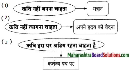 Maharashtra Board Class 9 Hindi Lokbharti Solutions Chapter 9 वरदान माँगूँगा नही 10