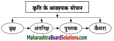 Maharashtra Board Class 9 Hindi Lokbharti Solutions Chapter 9 वरदान माँगूँगा नही 13