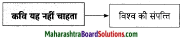 Maharashtra Board Class 9 Hindi Lokbharti Solutions Chapter 9 वरदान माँगूँगा नही 7
