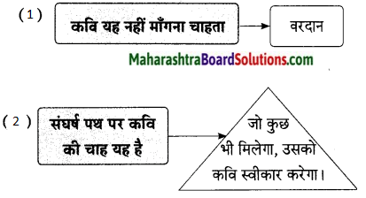 Maharashtra Board Class 9 Hindi Lokbharti Solutions Chapter 9 वरदान माँगूँगा नही 8