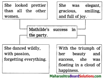 Maharashtra Board Class 9 My English Coursebook Solutions Chapter 1.5 The Necklace 12