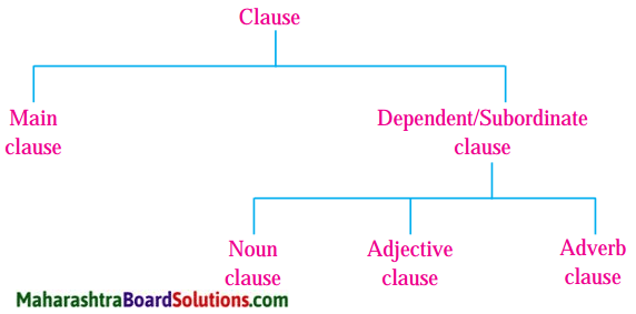 Maharashtra Board Class 9 My English Coursebook Solutions Chapter 3.4 Think Before You Speak! 2