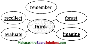Maharashtra Board Class 9 My English Coursebook Solutions Chapter 3.4 Think Before You Speak! 6