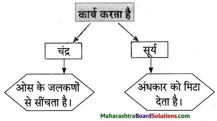 Maharashtra Board Class 10 Hindi Lokvani Solutions Chapter 1 मातृभूमि 15
