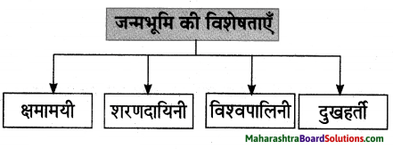 Maharashtra Board Class 10 Hindi Lokvani Solutions Chapter 1 मातृभूमि 4