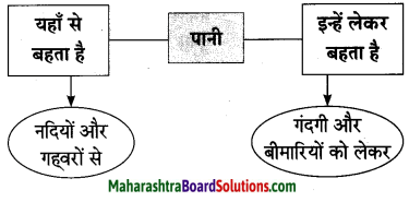 Maharashtra Board Class 10 Hindi Lokvani Solutions Chapter 3 मुकदमा 11