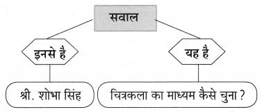 Maharashtra Board Class 10 Hindi Lokvani Solutions Chapter 5 चार हाथ चाँदना 6