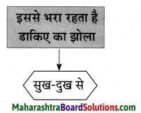 Maharashtra Board Class 10 Hindi Lokvani Solutions Chapter 6 ऐसा भी होता है 8