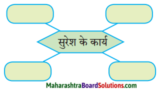 Maharashtra Board Class 10 Hindi Lokvani Solutions Chapter 7 दो लघुकथाएँ 3