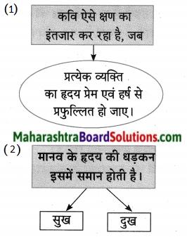 Maharashtra Board Class 10 Hindi Lokvani Solutions Chapter 8 ऐसा वसंत कब आएगा 14