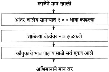 Maharashtra Board Class 10 Marathi Aksharbharati Solutions Chapter 14 बीज पेरले गेले 12