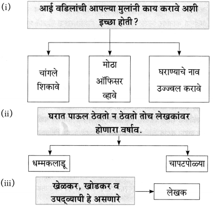 Maharashtra Board Class 10 Marathi Aksharbharati Solutions Chapter 14 बीज पेरले गेले 4