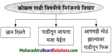 Maharashtra Board Class 10 Marathi Aksharbharati Solutions Chapter 15 खरा नागरिक 10