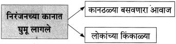 Maharashtra Board Class 10 Marathi Aksharbharati Solutions Chapter 15 खरा नागरिक 14